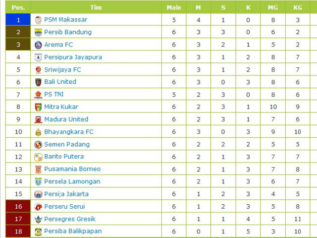 Klasemen Liga Indonesia